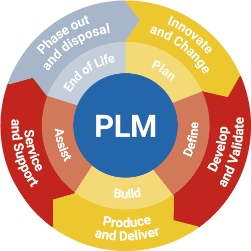 Product Service Management: Application Lifecycle Management